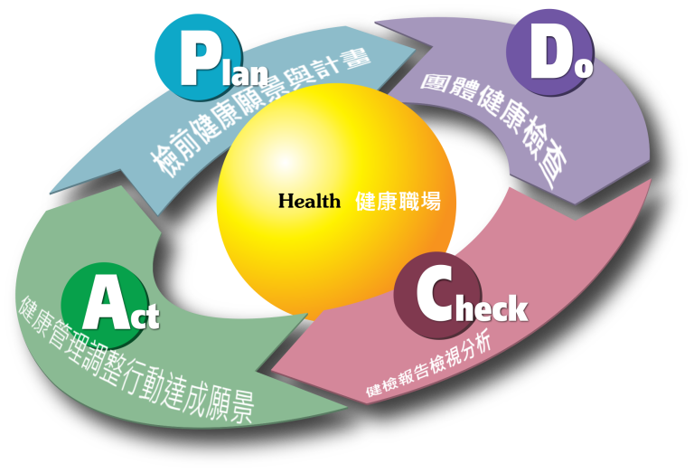 2000px-PDCA_Cycle
