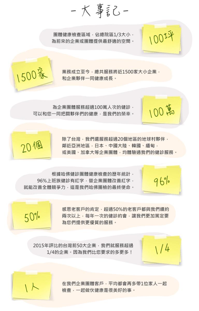 %e5%93%88%e4%bd%9b%e5%9c%98%e6%aa%a2%e5%a4%a7%e4%ba%8b%e8%a8%98