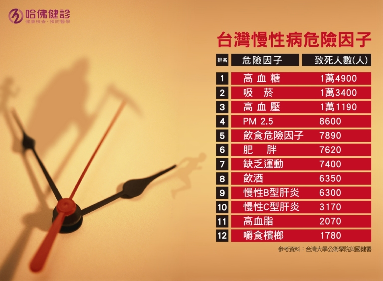 台灣慢性病危險因子-01